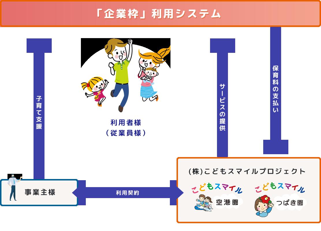 「企業枠」利用システム